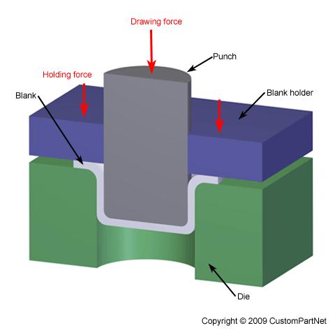 Sac Mtl K T11 Hafta Model Kolerİ Tasarım Amp M 252 Hendislik